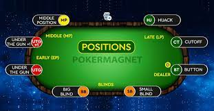 Table Position in Texas Hold 'Em